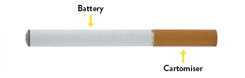 How Nicocig E-Cigarettes Work