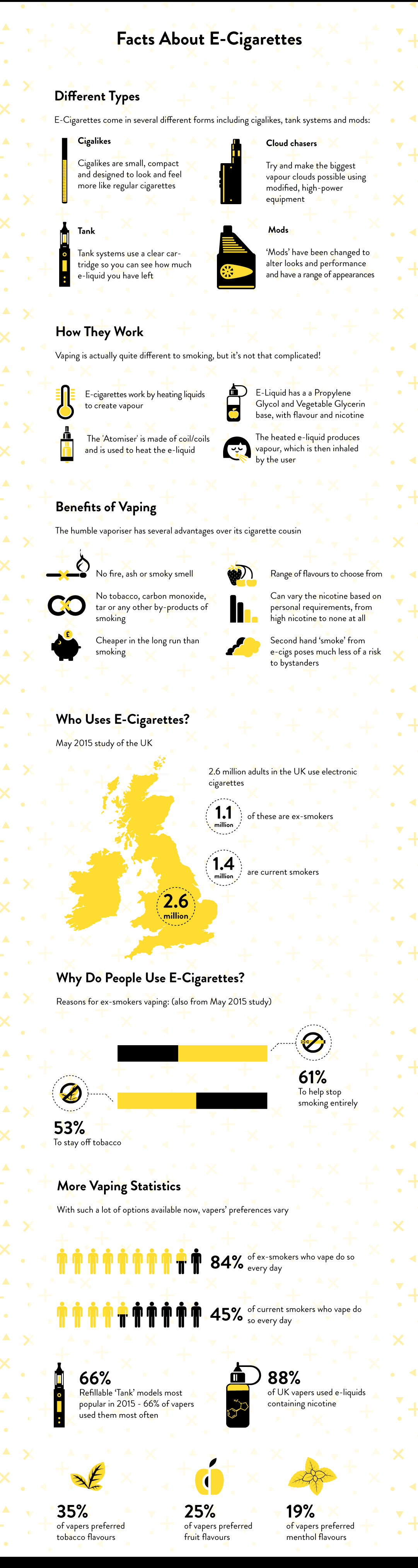 Learn the Facts About E-Cigarettes with Our Helpful Infographic