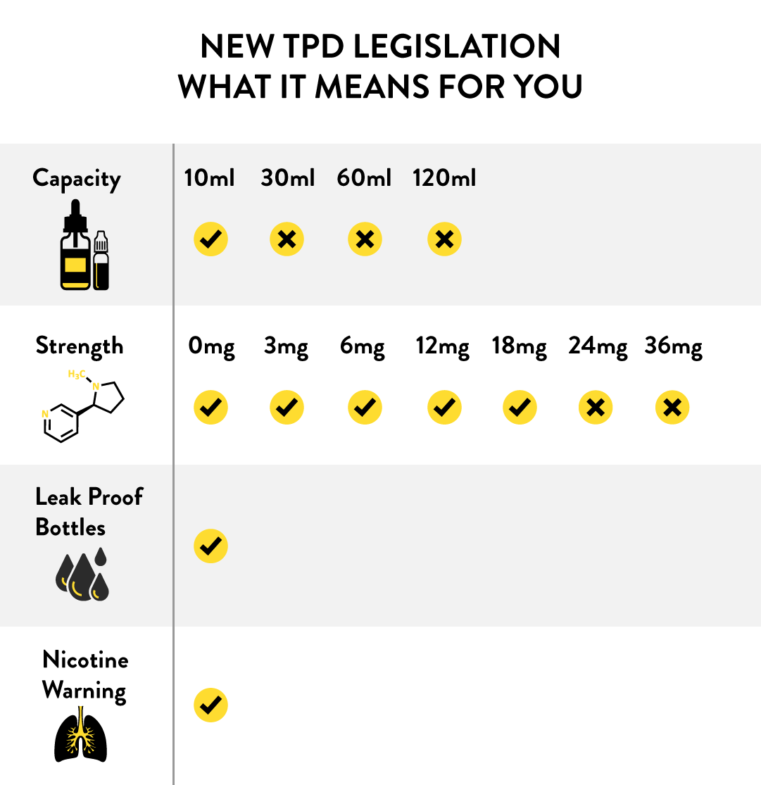 Guide to TPD - What It Means For You